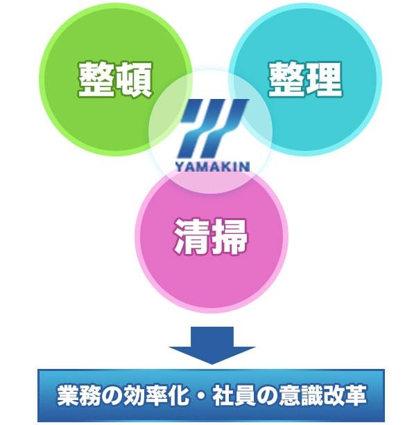 ヤマキンの3S活動|整理・整頓・清掃