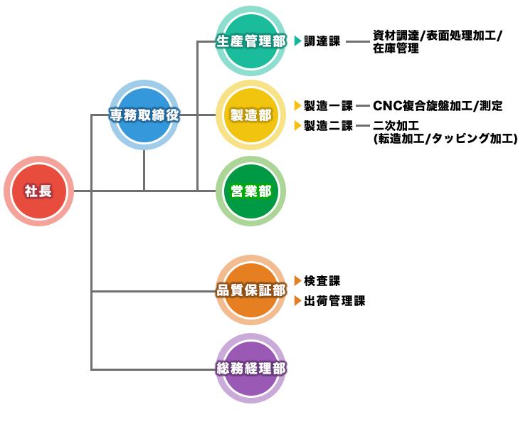 株式会社ヤマキンの組織図